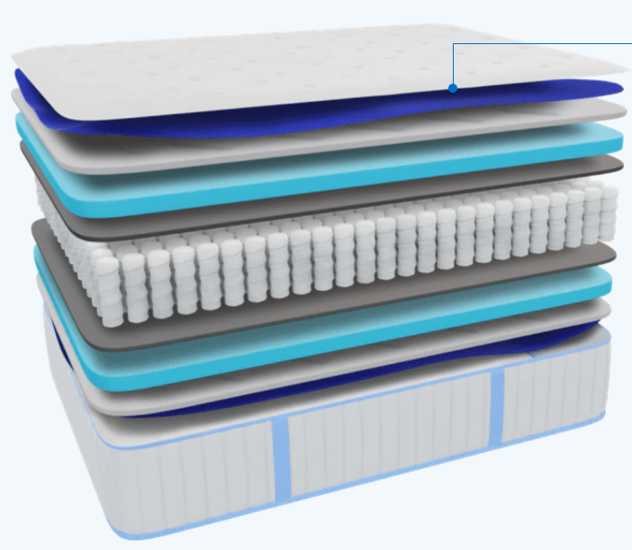 Image showing the individual layers of the hybrid mattress.