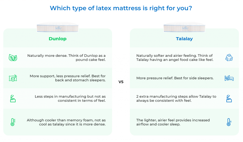 Idle Mattress Dunlop vs Talalay Latex chart - Idle Sleep Coupon